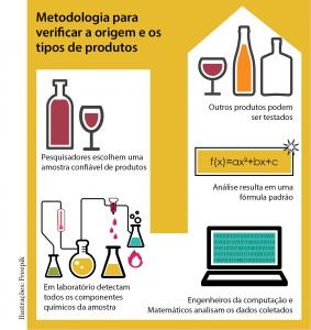 Pesquisa sobre origem dos vinhos - ufg