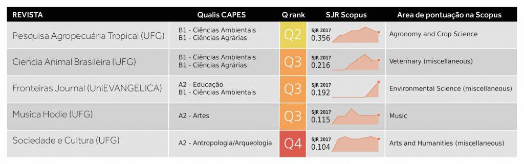 gráfico ranking de indicadores de revistas científicas em Goiás